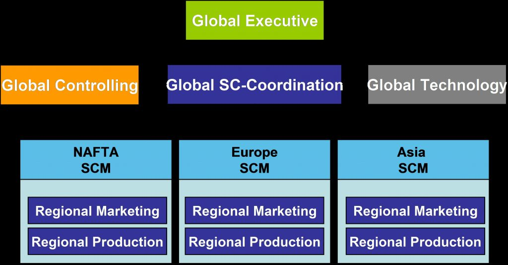 Global S&OP organizational structure.