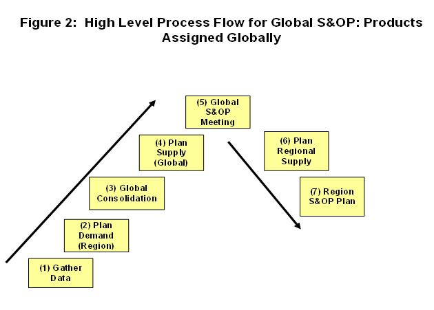 S&OP Process Flow