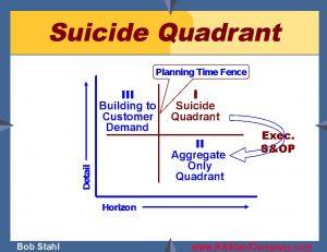 Suicide quadrant Bob Stahl Tom Wallace