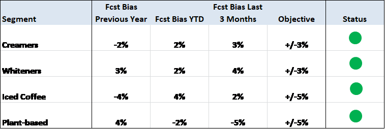 FORECAST BIAS DASHBOARD
