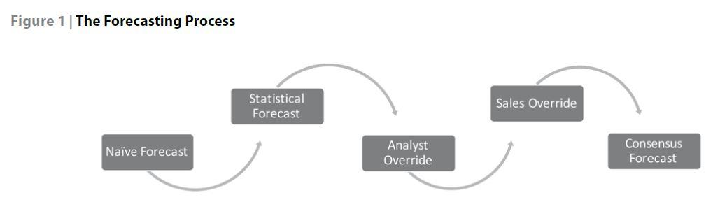 Forecast Value Added diagram