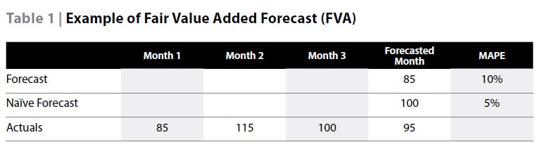 Forecast Value Added