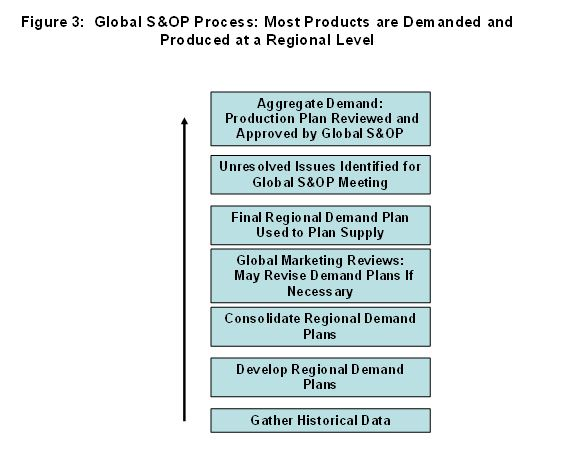 Global S&OP Process