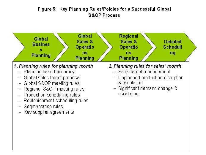 S&OP Global Policies