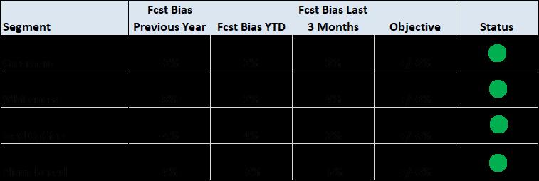 FORECAST BIAS DASHBOARD