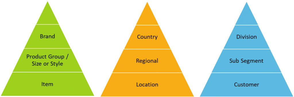 Diagram revealing levels of forecasting aggregation