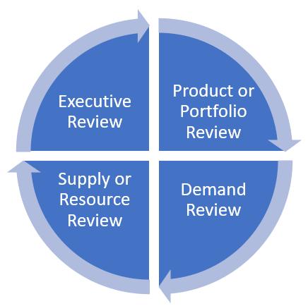 Diagram of S&OP process steps